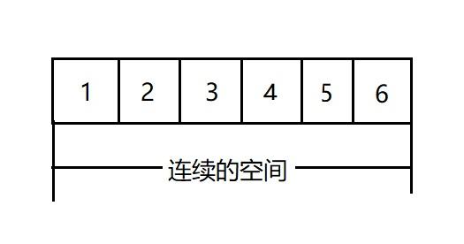 线性表的顺序结构(顺序表)